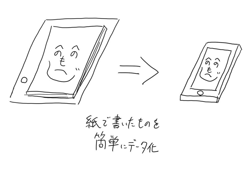 Bamboo Slateは紙で書いたものを簡単にデータ化できます