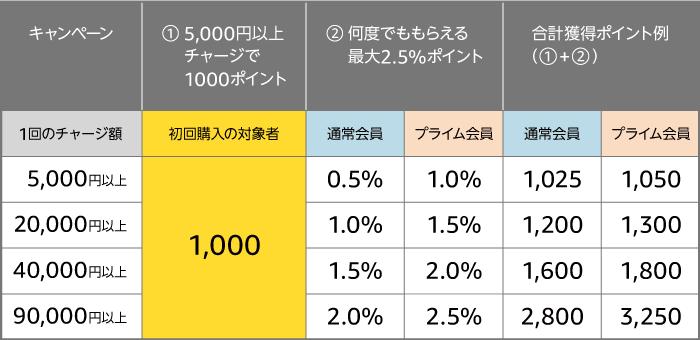 Amazonチャージ_初回購入で1000ポイントキャンペーン